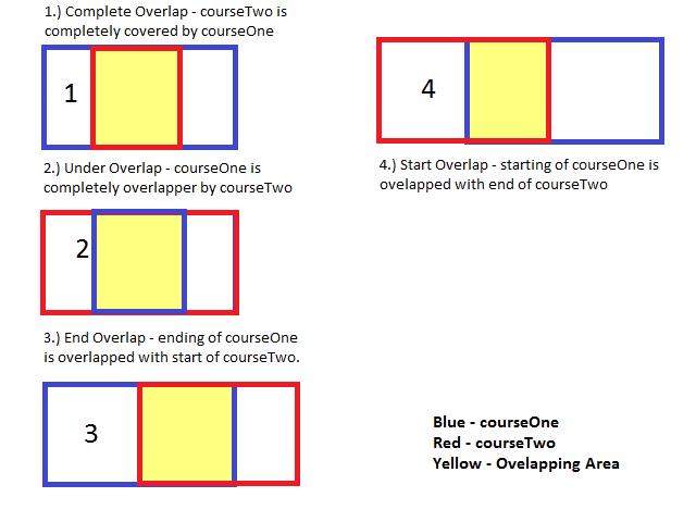 Overlapping Analysis Image.